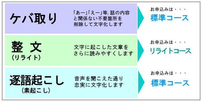 ケバ取り、逐語起こし、整文-3種類の文字の起こし方